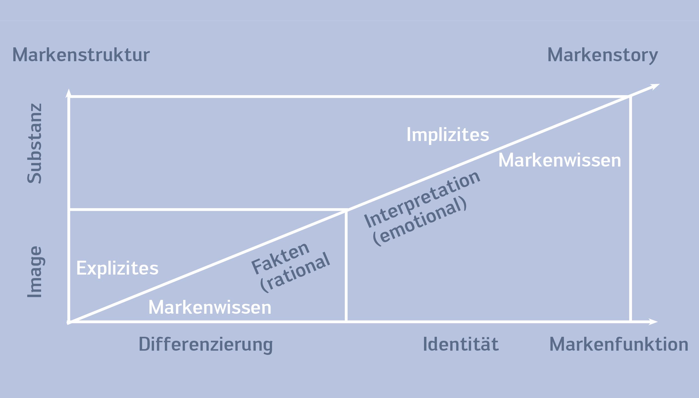 Marken-Grafik2
